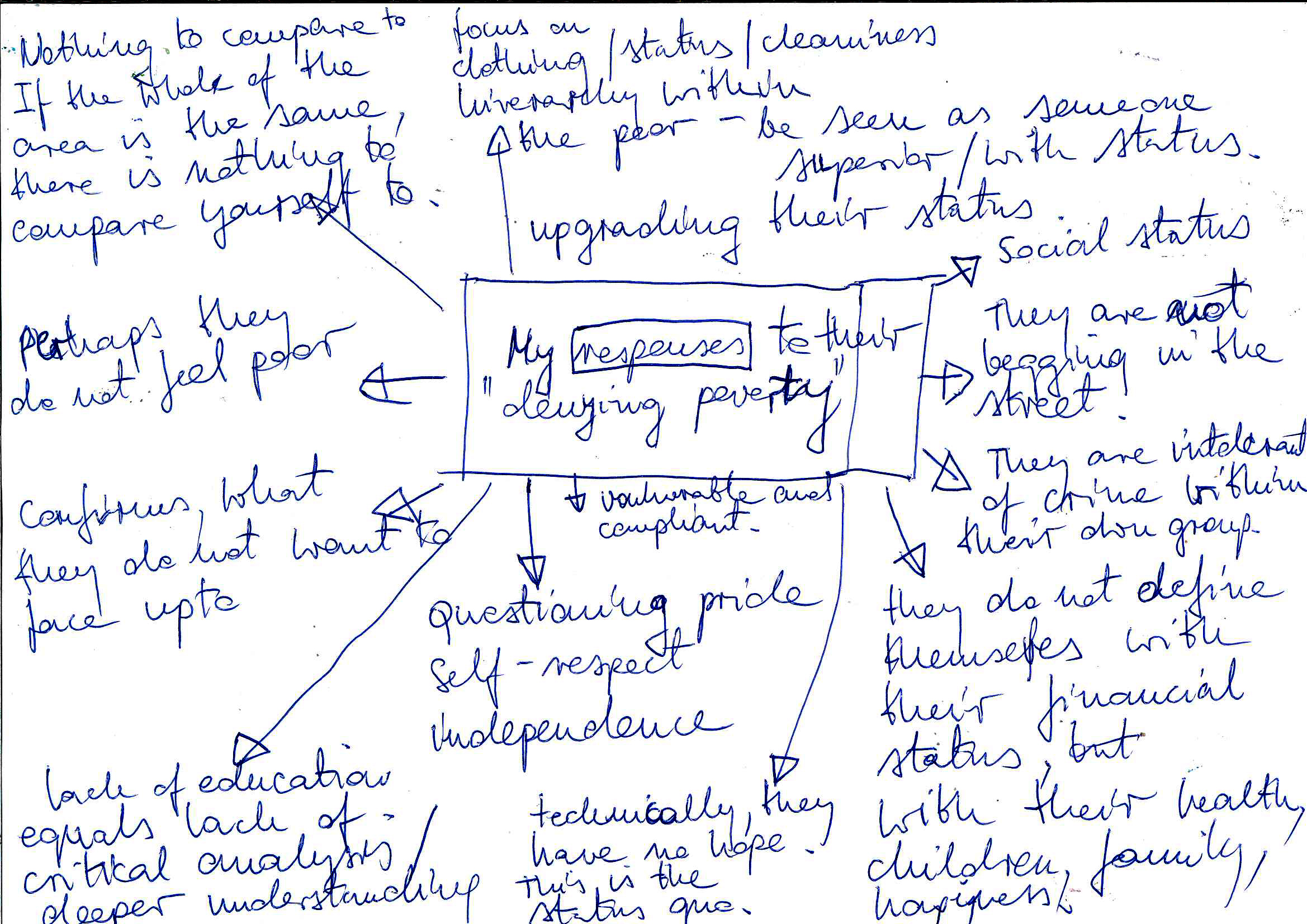 poverty brainstorm